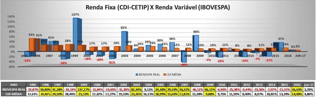 CDI X IBOVESPA – 1995 a Jun/2017Fonte: B3, CETIP   Elaboração: SABE ©