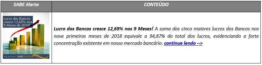 Lucro dos Bancos cresce 12,69% nos 9 Meses!